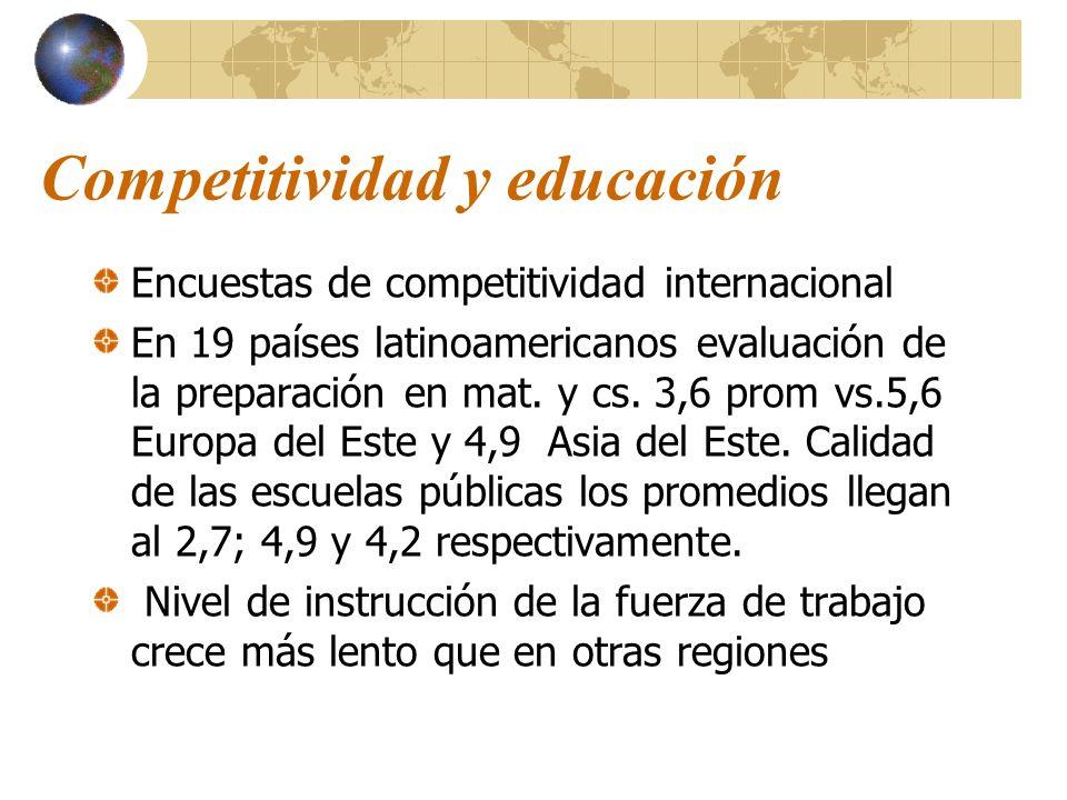 Competitividad y educación Encuestas de competitividad internacional En 19 países latinoamericanos evaluación de la preparación en mat. y cs. 3,6 prom