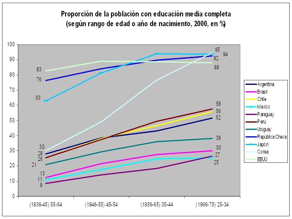 Equidad Papel creciente de la educación por la mayor demanda de calificaciones Por cuestionamientos de otros instrumentos de redistribución de ingreso y riqueza
