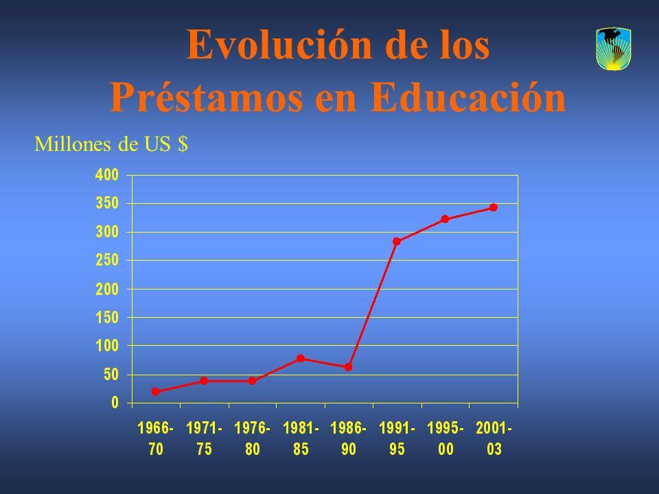 Evolución de los Préstamos en Educación Millones de US $