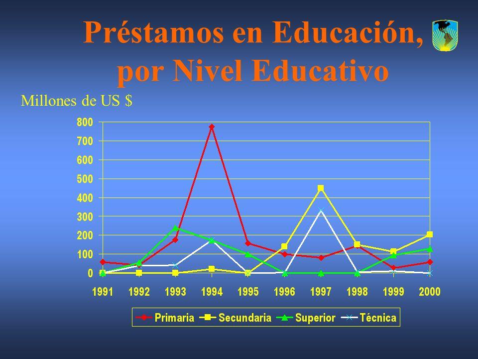Préstamos en Educación, por Nivel Educativo Millones de US $