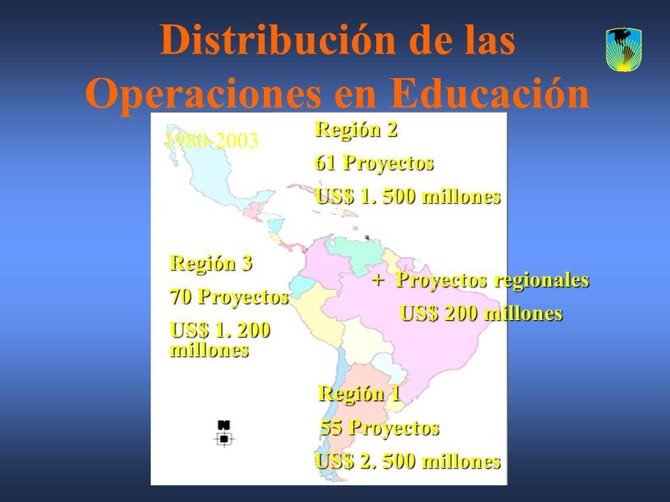 Distribución de las Operaciones en Educación Región 1 Región 1 55 Proyectos US$ 2. 500 millones US$ 2. 500 millones Región 2 61 Proyectos US$ 1. 500 m