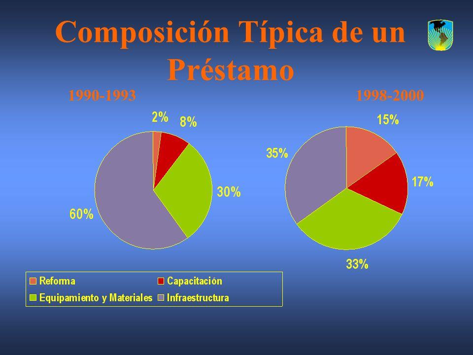 Composición Típica de un Préstamo 1990-19931998-2000