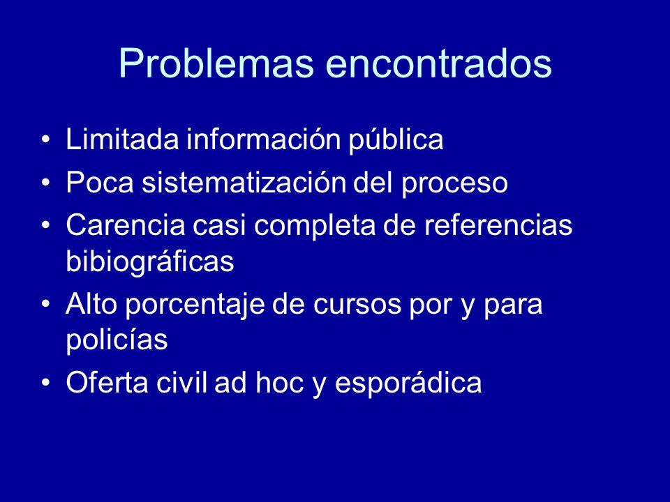 Problemas encontrados Limitada información pública Poca sistematización del proceso Carencia casi completa de referencias bibiográficas Alto porcentaje de cursos por y para policías Oferta civil ad hoc y esporádica