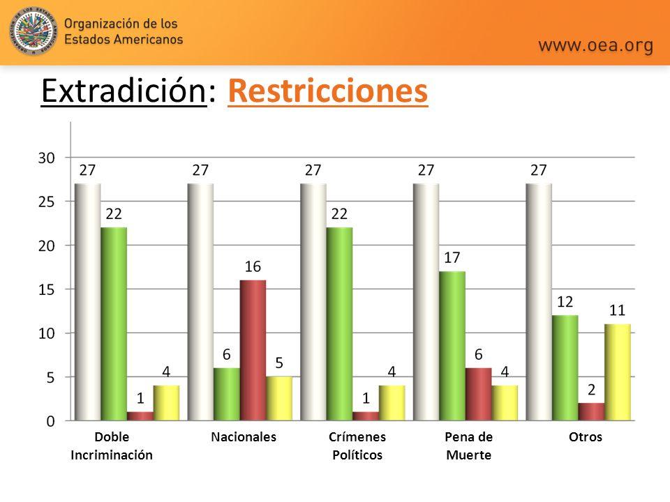 Extradición: Restricciones Doble Incriminación NacionalesCrímenes Políticos Pena de Muerte Otros