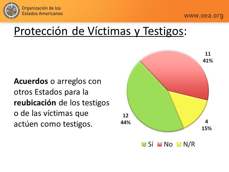 Protección de Víctimas y Testigos: Acuerdos o arreglos con otros Estados para la reubicación de los testigos o de las víctimas que actúen como testigo