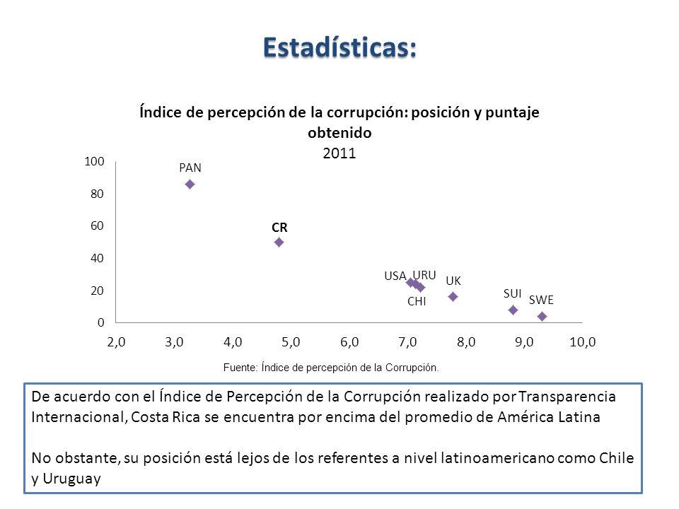 Estadísticas: La calificación obtenida por el país entre 2008 y el 2011 muestra una caída al pasar de 5,3 puntos en 2009 a 4,8 en 2011 Costa Rica pasó de ocupar la posición 39 en el año 2009 a la posición 50 en el 2011 Fuente: Índice de percepción de la Corrupción.