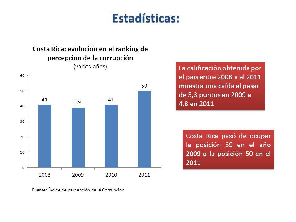 Estadísticas: La calificación obtenida por el país entre 2008 y el 2011 muestra una caída al pasar de 5,3 puntos en 2009 a 4,8 en 2011 Costa Rica pasó