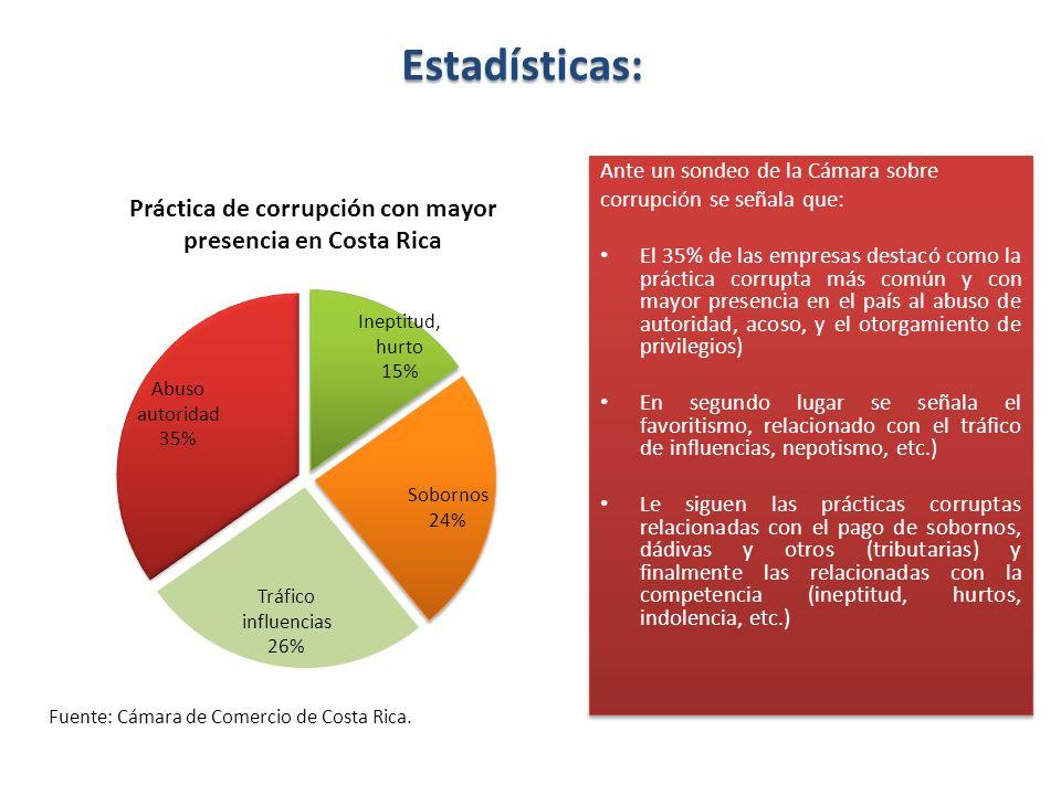 Estadísticas: Ante un sondeo de la Cámara sobre corrupción se señala que: El 35% de las empresas destacó como la práctica corrupta más común y con may