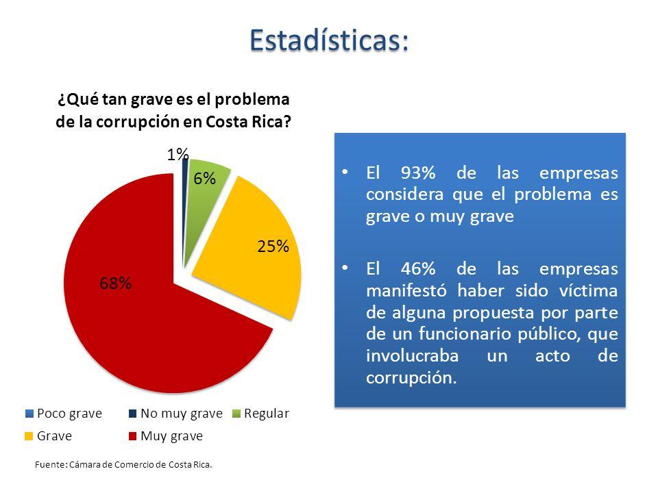 Estadísticas: El 93% de las empresas considera que el problema es grave o muy grave El 46% de las empresas manifestó haber sido víctima de alguna prop