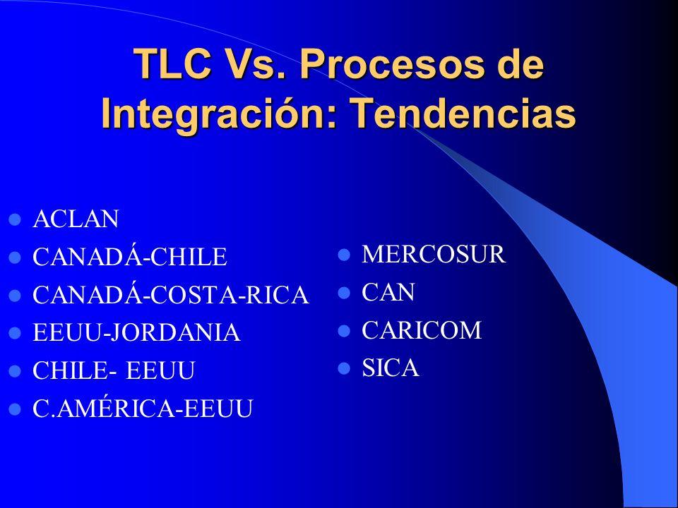 TLC Vs. Procesos de Integración: Tendencias ACLAN CANADÁ-CHILE CANADÁ-COSTA-RICA EEUU-JORDANIA CHILE- EEUU C.AMÉRICA-EEUU MERCOSUR CAN CARICOM SICA