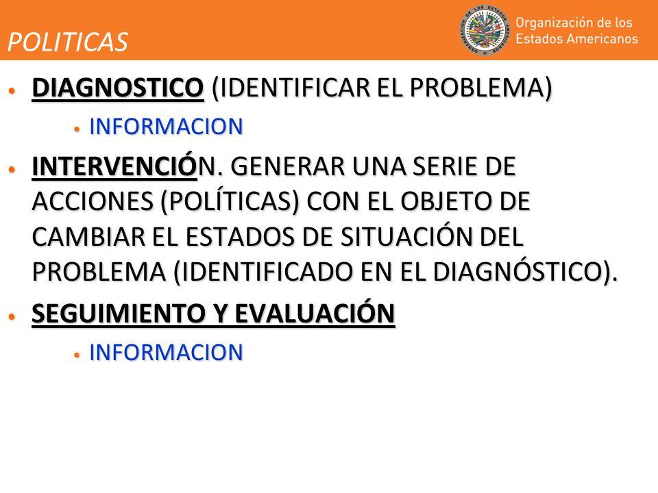 POLITICAS DIAGNOSTICO (IDENTIFICAR EL PROBLEMA) DIAGNOSTICO (IDENTIFICAR EL PROBLEMA) INFORMACION INFORMACION INTERVENCIÓN.