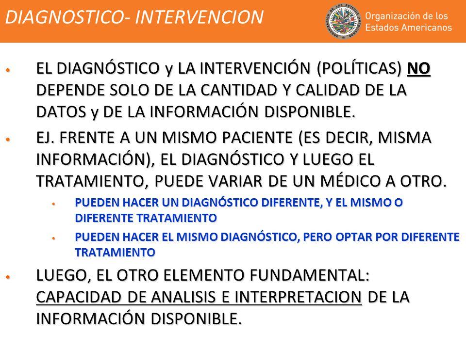 DIAGNOSTICO- INTERVENCION EL DIAGNÓSTICO y LA INTERVENCIÓN (POLÍTICAS) NO DEPENDE SOLO DE LA CANTIDAD Y CALIDAD DE LA DATOS y DE LA INFORMACIÓN DISPONIBLE.