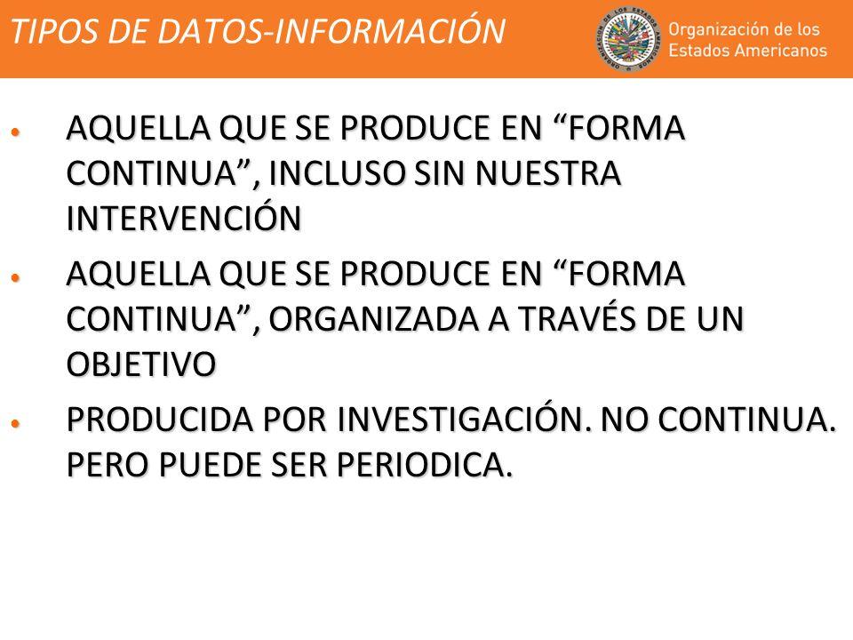 TIPOS DE DATOS-INFORMACIÓN AQUELLA QUE SE PRODUCE EN FORMA CONTINUA, INCLUSO SIN NUESTRA INTERVENCIÓN AQUELLA QUE SE PRODUCE EN FORMA CONTINUA, INCLUSO SIN NUESTRA INTERVENCIÓN AQUELLA QUE SE PRODUCE EN FORMA CONTINUA, ORGANIZADA A TRAVÉS DE UN OBJETIVO AQUELLA QUE SE PRODUCE EN FORMA CONTINUA, ORGANIZADA A TRAVÉS DE UN OBJETIVO PRODUCIDA POR INVESTIGACIÓN.