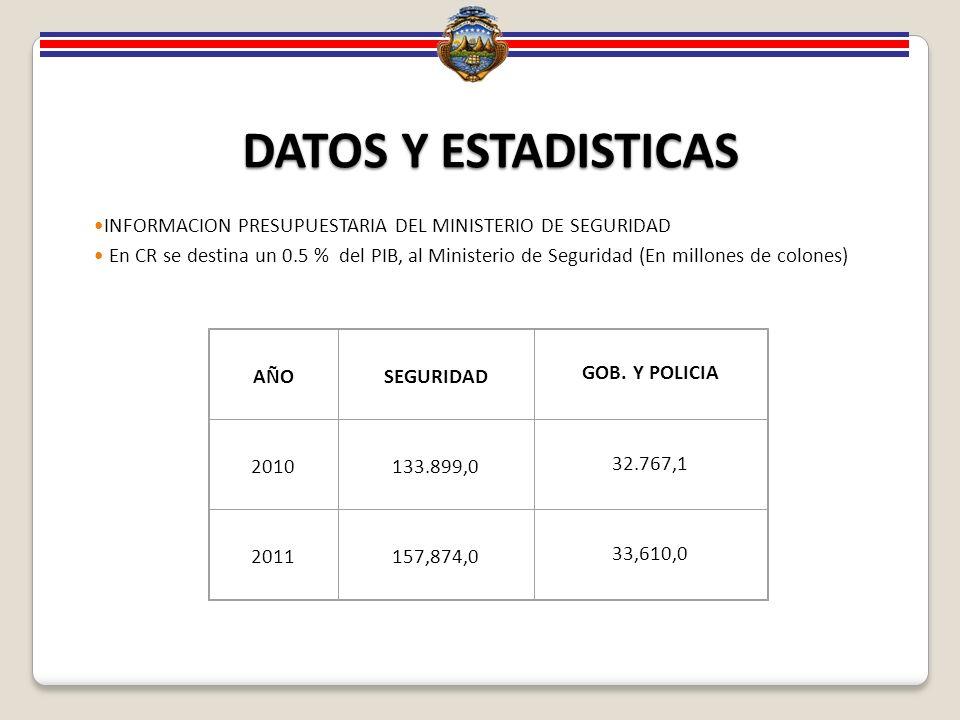 DATOS Y ESTADISTICAS INFORMACION PRESUPUESTARIA DEL MINISTERIO DE SEGURIDAD En CR se destina un 0.5 % del PIB, al Ministerio de Seguridad (En millones de colones) AÑOSEGURIDAD GOB.