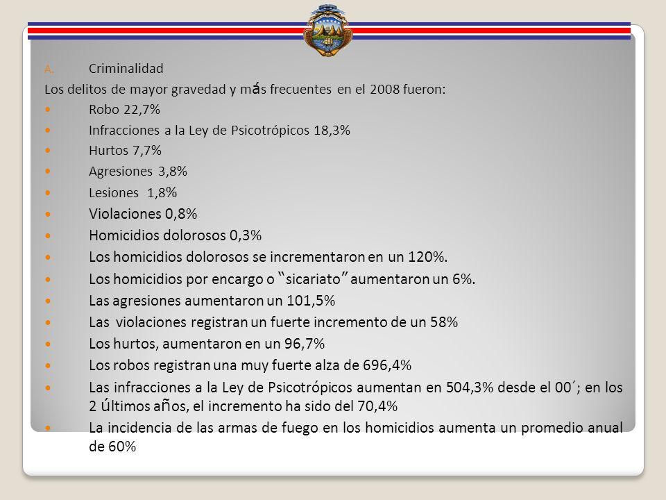 A. Criminalidad Los delitos de mayor gravedad y m á s frecuentes en el 2008 fueron: Robo 22,7% Infracciones a la Ley de Psicotrópicos 18,3% Hurtos 7,7
