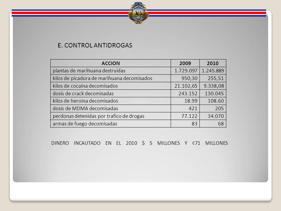 ACCION20092010 plantas de marihuana destruidas1.729.0971.245.889 kilos de picadura de marihuana decomisados950,30255,51 kilos de cocaína decomisados21.102,659.338,08 dosis de crack decomisadas243.152130.045 kilos de heroína decomisados18.99108.60 dosis de MDMA decomisadas421205 perdonas detenidas por trafico de drogas77.12234.070 armas de fuego decomisadas8368 E.