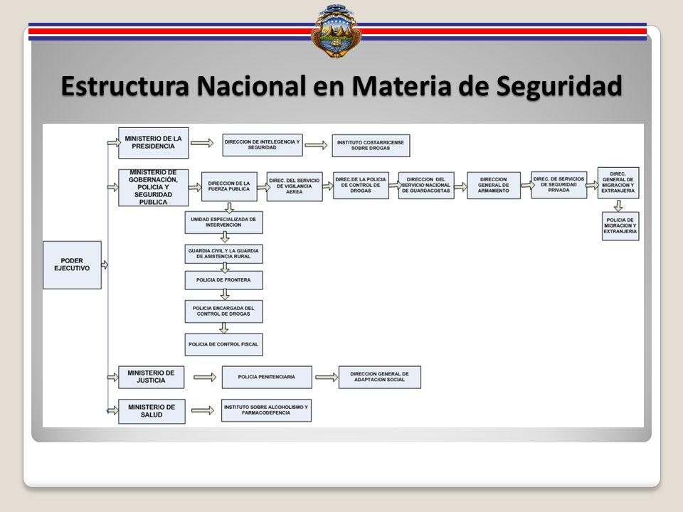 Estructura Nacional en Materia de Seguridad