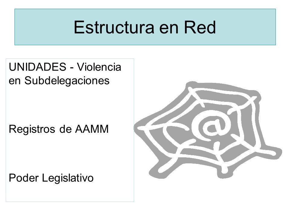 Estructura en Red UNIDADES - Violencia en Subdelegaciones Registros de AAMM Poder Legislativo Ciudadanía / crear una red