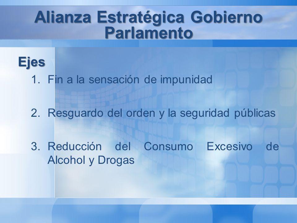 Puerta Giratoria Consumo de Alcohol y Drogas Seguridad y Orden Público Alianza Estratégica Gobierno Parlamento