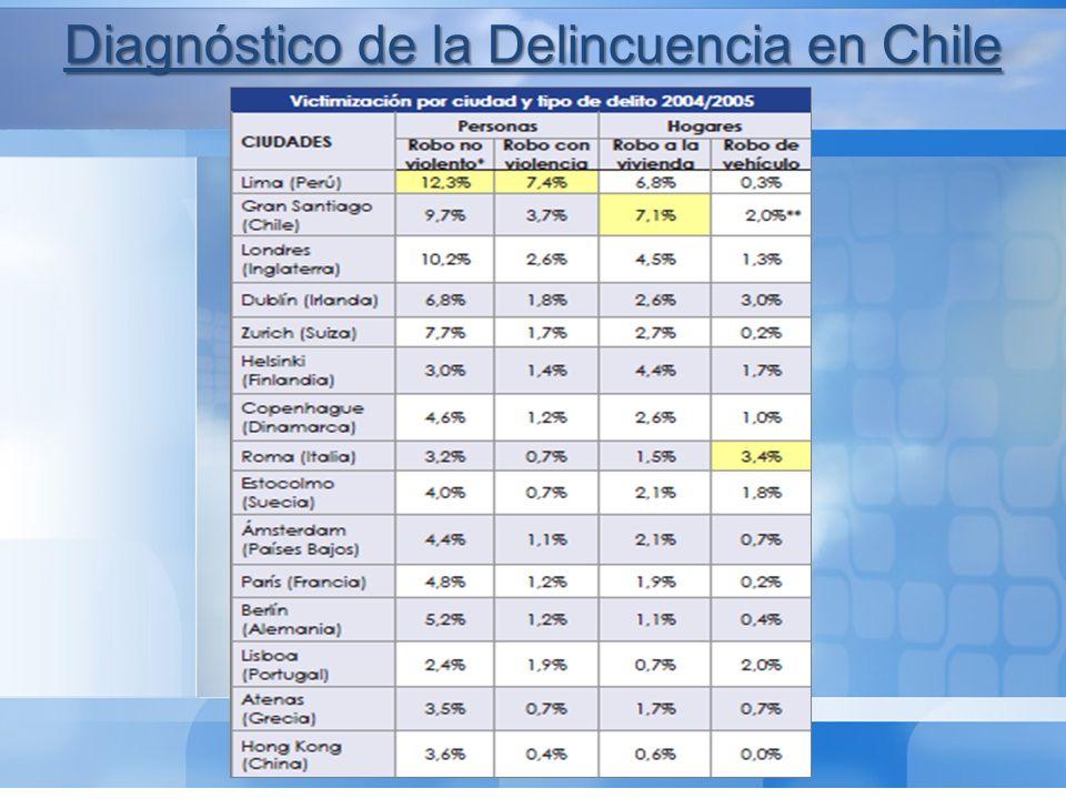Conclusiones: 1º Chile no sufre un problema generalizado de violencia o inseguridad grave.