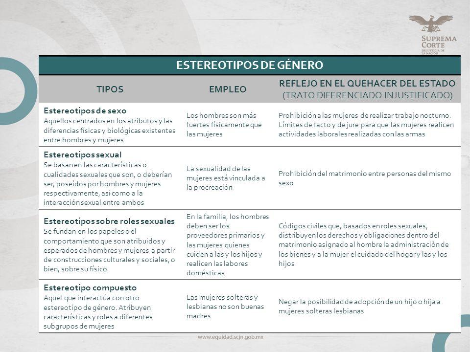 ESTEREOTIPOS DE GÉNERO TIPOSEMPLEO REFLEJO EN EL QUEHACER DEL ESTADO (TRATO DIFERENCIADO INJUSTIFICADO) Estereotipos de sexo Aquellos centrados en los