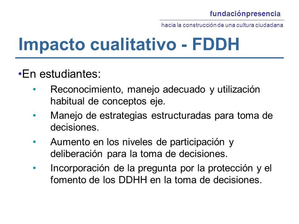 Impacto cualitativo - FDDH En estudiantes: Reconocimiento, manejo adecuado y utilización habitual de conceptos eje.