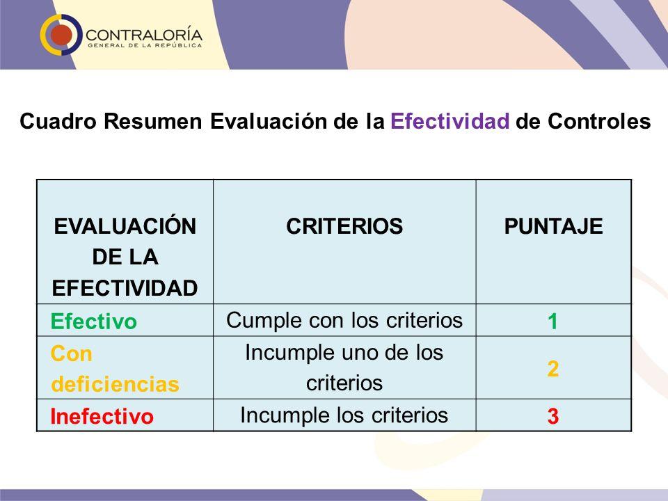 Cuadro Resumen Evaluación de la Efectividad de Controles EVALUACIÓN DE LA EFECTIVIDAD CRITERIOS PUNTAJE Efectivo Cumple con los criterios 1 Con defici