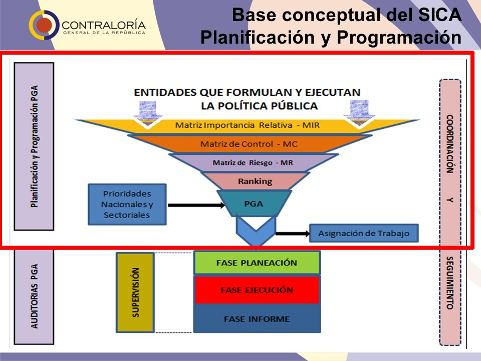 Base conceptual del SICA Planificación y Programación