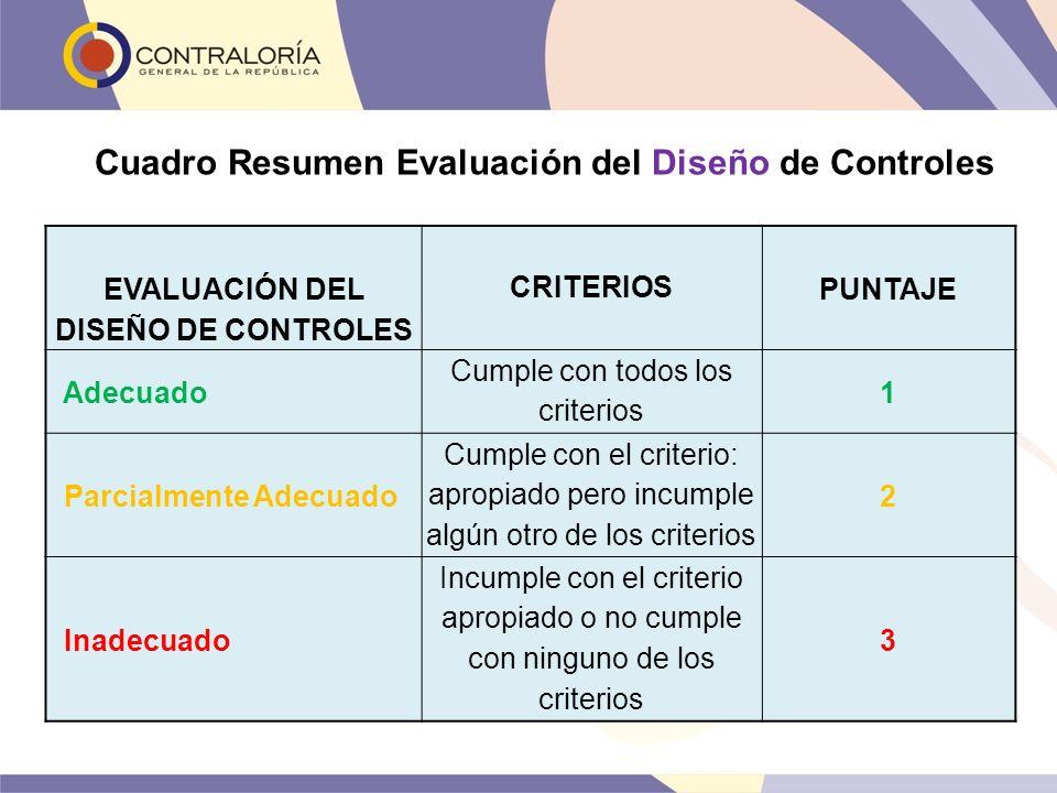 Cuadro Resumen Evaluación del Diseño de Controles EVALUACIÓN DEL DISEÑO DE CONTROLES CRITERIOS PUNTAJE Adecuado Cumple con todos los criterios 1 Parci