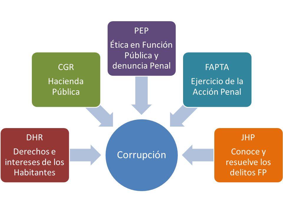 Corrupción DHR Derechos e intereses de los Habitantes CGR Hacienda Pública PEP Ética en Función Pública y denuncia Penal FAPTA Ejercicio de la Acción