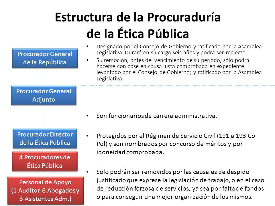 Estructura de la Procuraduría de la Ética Pública Procurador General de la República Procurador General de la República Procurador General Adjunto Pro