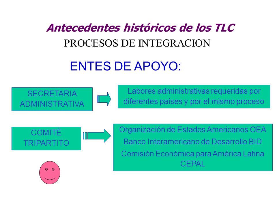 Antecedentes históricos de los TLC PROCESOS DE INTEGRACION ENTES DE APOYO: SECRETARIA ADMINISTRATIVA Labores administrativas requeridas por diferentes