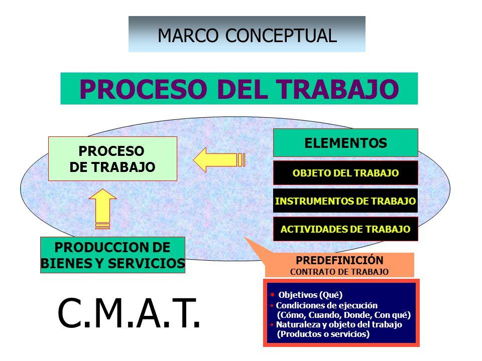 PROCESO DEL TRABAJO PROCESO DE TRABAJO PREDEFINICIÓN CONTRATO DE TRABAJO Objetivos (Qué) Condiciones de ejecución (Cómo, Cuando, Donde, Con qué) Natur