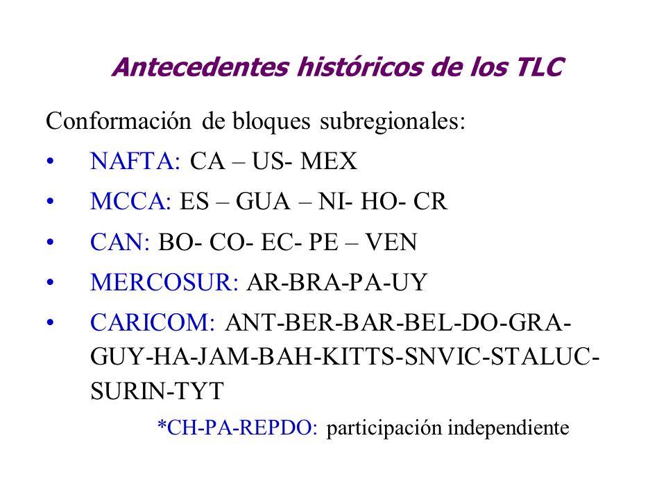 Antecedentes históricos de los TLC Conformación de bloques subregionales: NAFTA: CA – US- MEX MCCA: ES – GUA – NI- HO- CR CAN: BO- CO- EC- PE – VEN ME