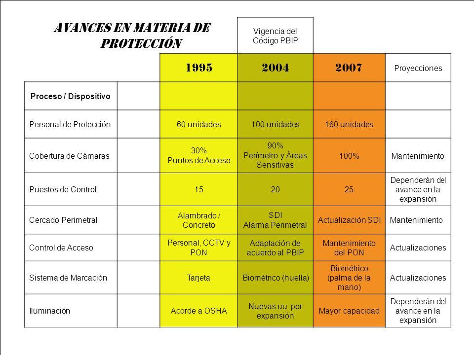 SERVING PANAMA AND THE WORLD AVANCES EN MATERIA DE PROTECCIÓN Vigencia del Código PBIP 199520042007 Proyecciones Proceso / Dispositivo Personal de Pro