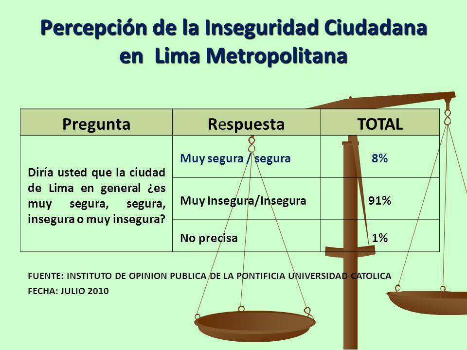 Percepción de la Inseguridad Ciudadana en Lima Metropolitana PreguntaRespuestaTOTAL Diría usted que la ciudad de Lima en general ¿es muy segura, segur