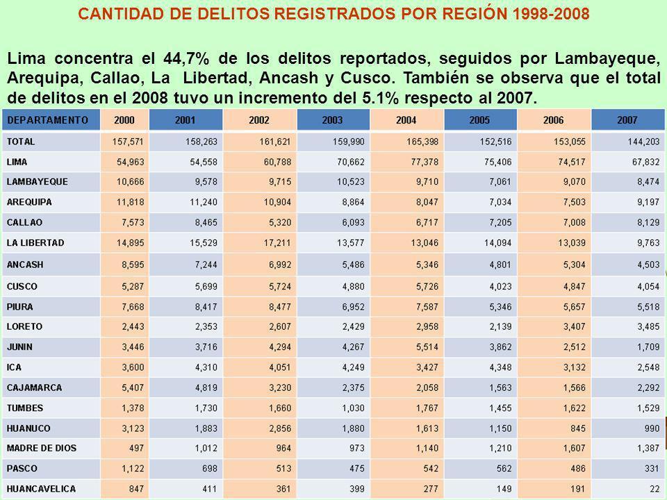 CANTIDAD DE DELITOS REGISTRADOS POR REGIÓN 1998-2008 Lima concentra el 44,7% de los delitos reportados, seguidos por Lambayeque, Arequipa, Callao, La