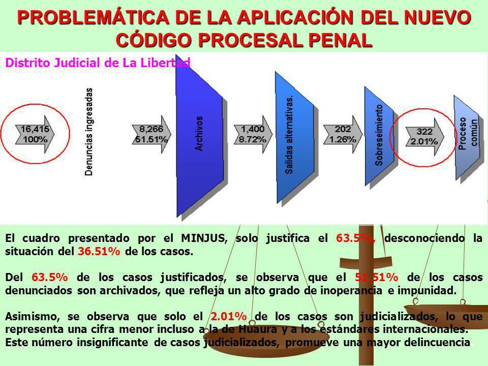 PROBLEMÁTICA DE LA APLICACIÓN DEL NUEVO CÓDIGO PROCESAL PENAL El cuadro presentado por el MINJUS, solo justifica el 63.5%, desconociendo la situación
