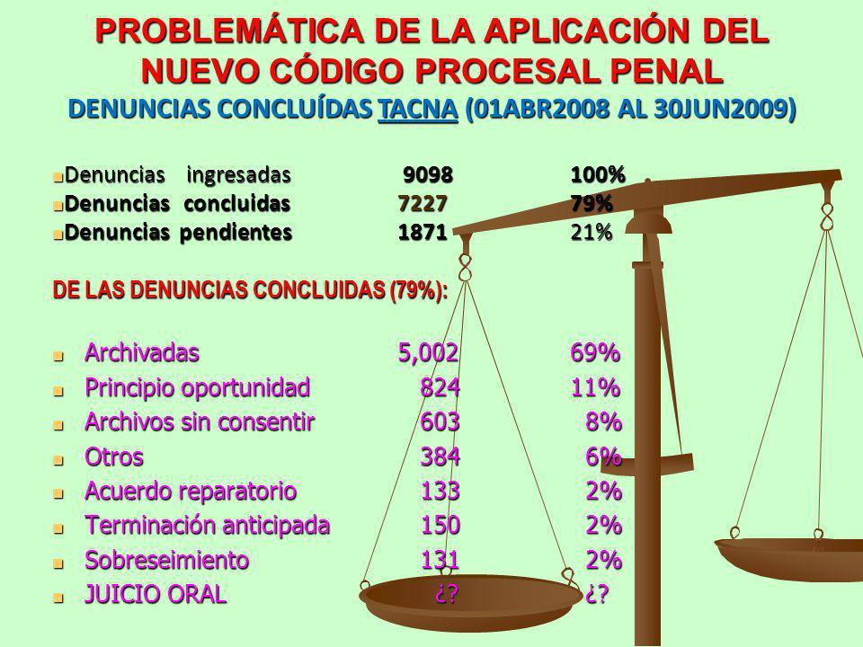 PROBLEMÁTICA DE LA APLICACIÓN DEL NUEVO CÓDIGO PROCESAL PENAL DENUNCIAS CONCLUÍDAS TACNA (01ABR2008 AL 30JUN2009) Denuncias ingresadas 9098100% Denunc