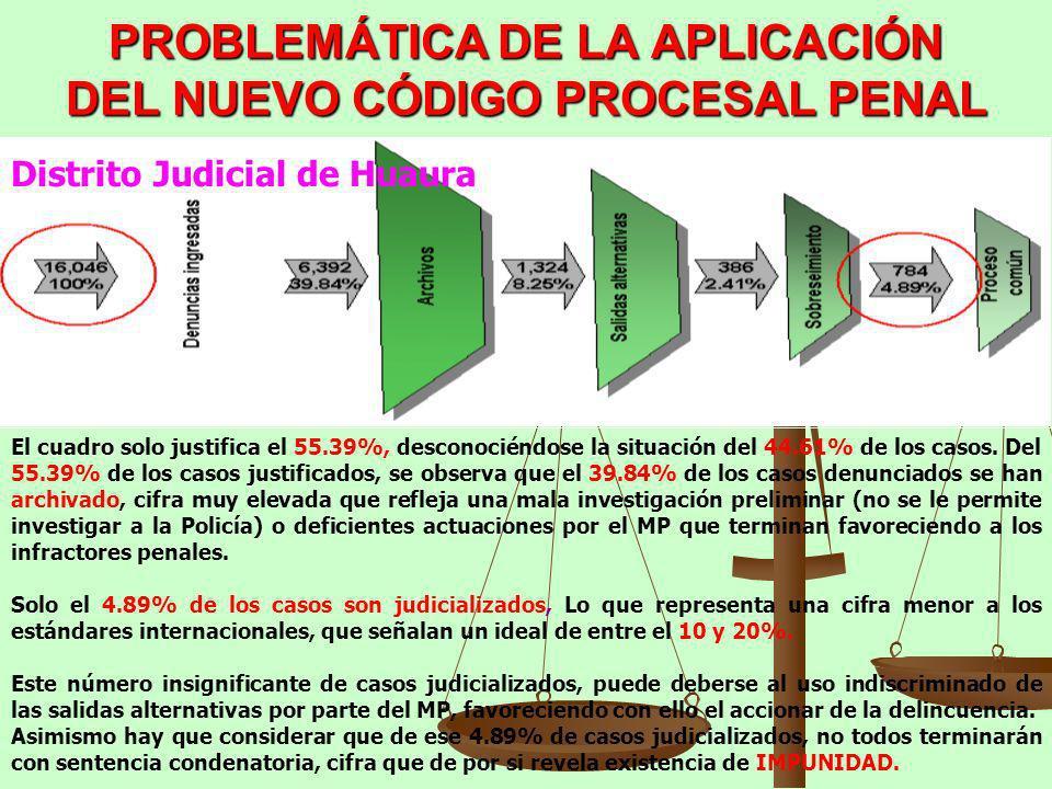 PROBLEMÁTICA DE LA APLICACIÓN DEL NUEVO CÓDIGO PROCESAL PENAL Distrito Judicial de Huaura El cuadro solo justifica el 55.39%, desconociéndose la situa