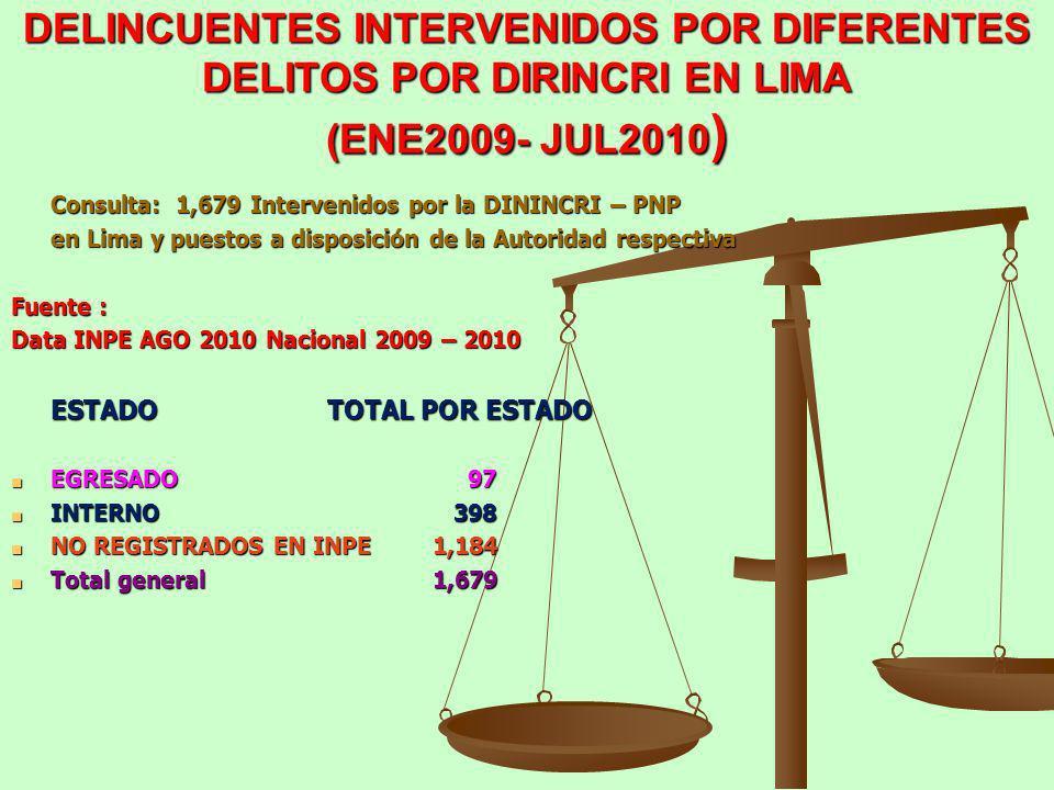 DELINCUENTES INTERVENIDOS POR DIFERENTES DELITOS POR DIRINCRI EN LIMA (ENE2009- JUL2010 ) Consulta: 1,679 Intervenidos por la DININCRI – PNP en Lima y