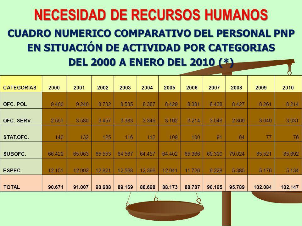 NECESIDAD DE RECURSOS HUMANOS CUADRO NUMERICO COMPARATIVO DEL PERSONAL PNP EN SITUACIÓN DE ACTIVIDAD POR CATEGORIAS DEL 2000 A ENERO DEL 2010 (*) CATE