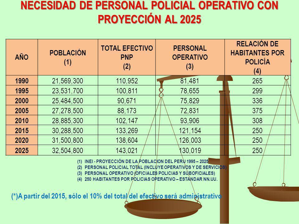 NECESIDAD DE PERSONAL POLICIAL OPERATIVO CON PROYECCIÓN AL 2025 AÑO POBLACIÓN (1) TOTAL EFECTIVO PNP (2) PERSONAL OPERATIVO (3) RELACIÓN DE HABITANTES