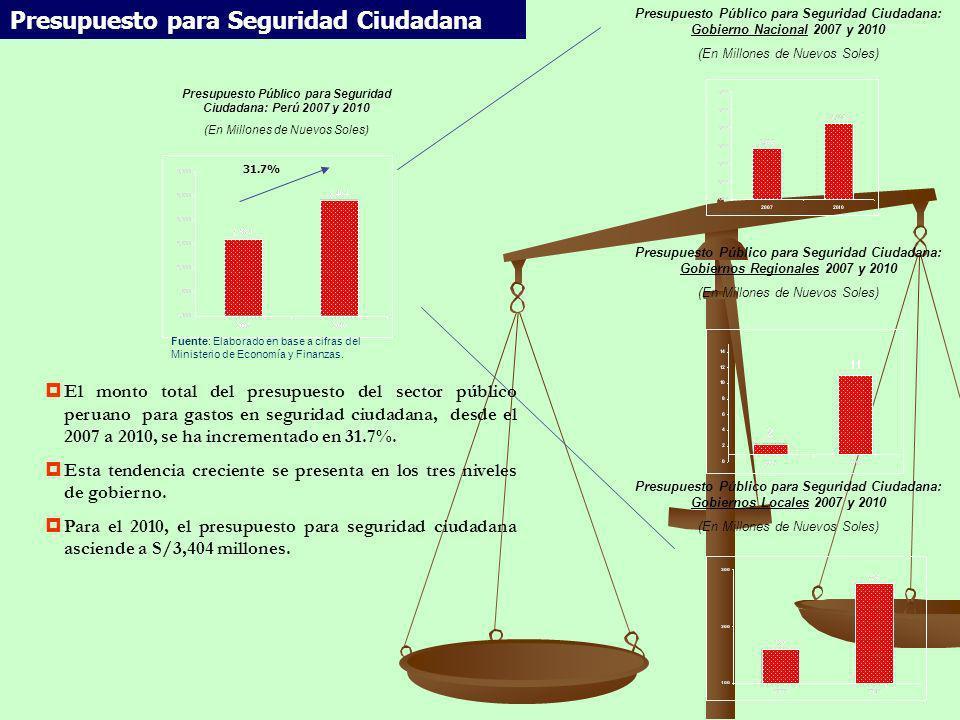 Presupuesto Público para Seguridad Ciudadana: Perú 2007 y 2010 (En Millones de Nuevos Soles) Presupuesto para Seguridad Ciudadana 31.7% Fuente: Elabor