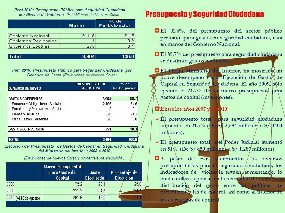 Perú 2010: Presupuesto Público para Seguridad Ciudadana por Niveles de Gobierno (En Millones de Nuevos Soles) Per ú 2010: Presupuesto Público para Seg