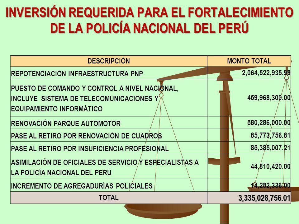 INVERSIÓN REQUERIDA PARA EL FORTALECIMIENTO DE LA POLICÍA NACIONAL DEL PERÚ DESCRIPCIÓNMONTO TOTAL REPOTENCIACIÓN INFRAESTRUCTURA PNP 2,064,522,935.99