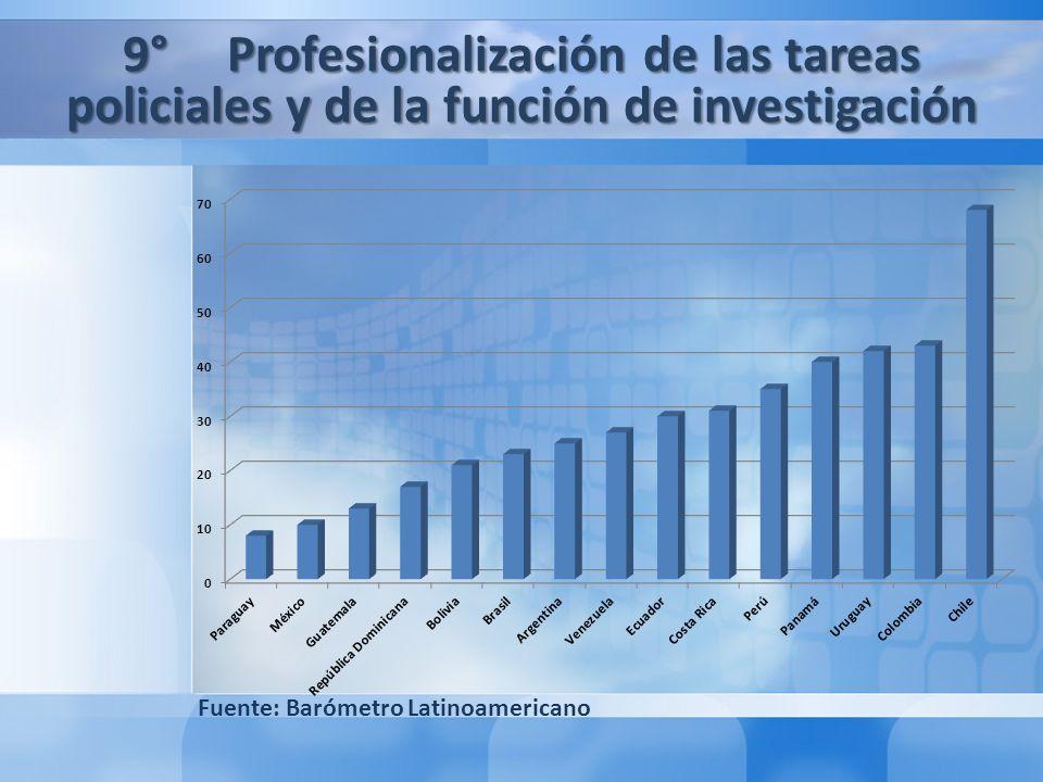 Segunda Parte: El Caso de Chile: Lecciones aprendidas y recomendaciones de buenas prácticas legislativas en materia de Seguridad Pública 1° Lecciones Aprendidas 2° Recomendaciones de Buenas Prácticas Legislativas 9° Profesionalización de las tareas policiales y de la función de investigación Fuente: Barómetro Latinoamericano