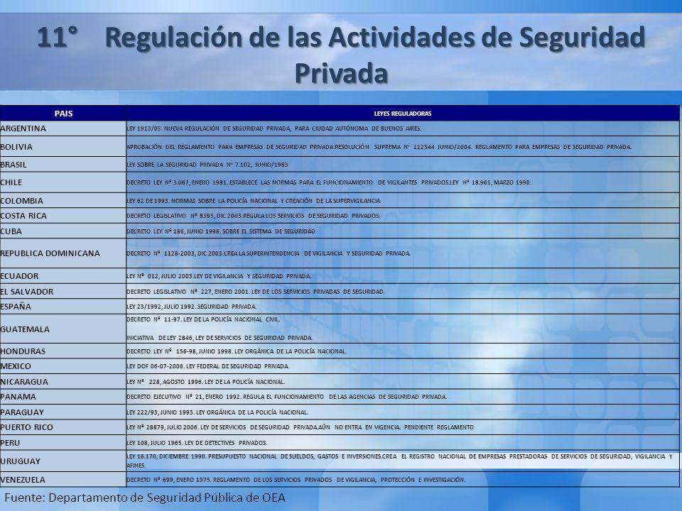 Segunda Parte: El Caso de Chile: Lecciones aprendidas y recomendaciones de buenas prácticas legislativas en materia de Seguridad Pública 1° Lecciones Aprendidas 2° Recomendaciones de Buenas Prácticas Legislativas 11° Regulación de las Actividades de Seguridad Privada Fuente: Departamento de Seguridad Pública de OEA PAIS LEYES REGULADORAS ARGENTINA LEY 1913/05.