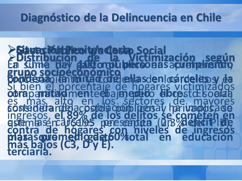 Diagnóstico de la Delincuencia en Chile Distribución de la Victimización según grupo socioeconómico Si bien el porcentaje de hogares victimizados es más alto en los sectores de mayores ingresos, el 89% de los delitos se cometen en contra de hogares con niveles de ingresos más bajos (C3, D y E).