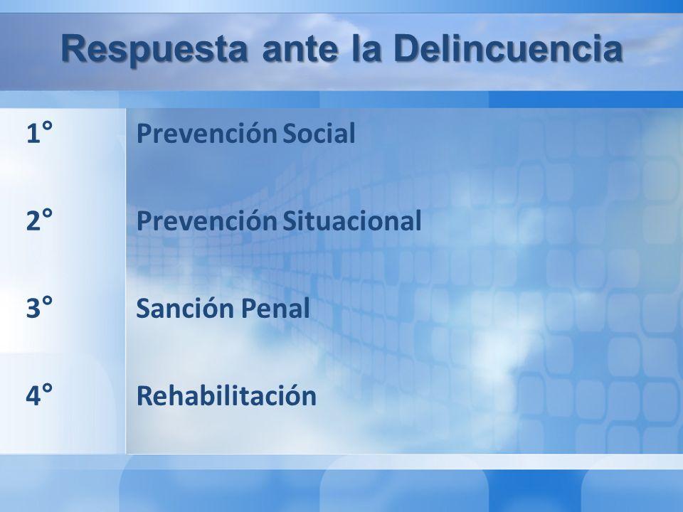 Respuesta ante la Delincuencia 1° Prevención Social 2° Prevención Situacional 3° Sanción Penal 4° Rehabilitación